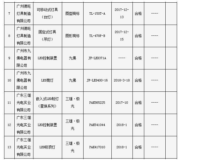 广州市质监局:3批次照明光源及灯具产品不符合标准要求乌兰浩特